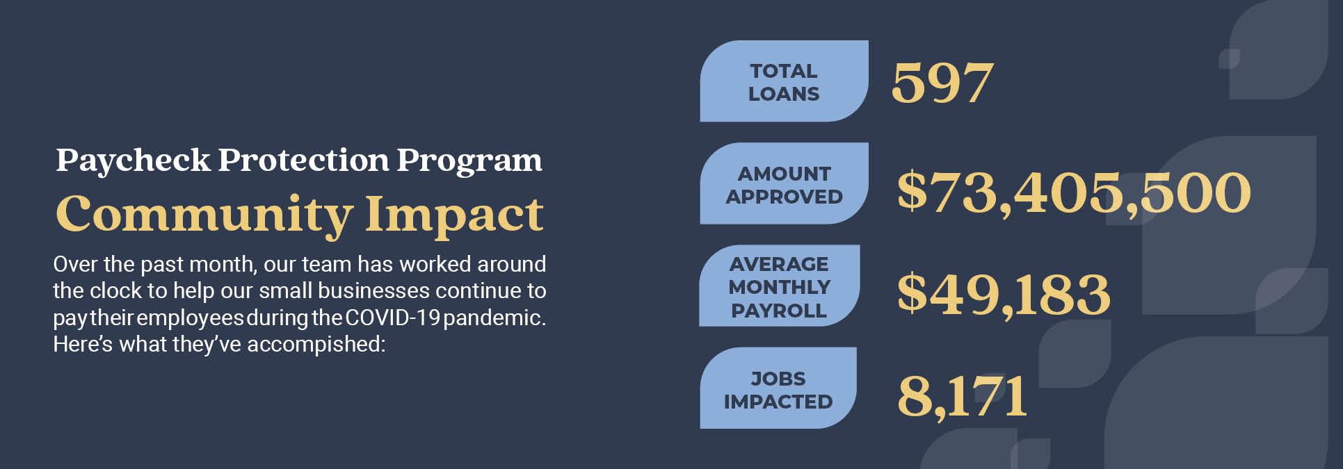 ayroll Protection Program Community Impact. 597 loans granted for a total of $73,405,500. These loans cover an average payroll of $49,183 and impact 8,171 jobs in our community.